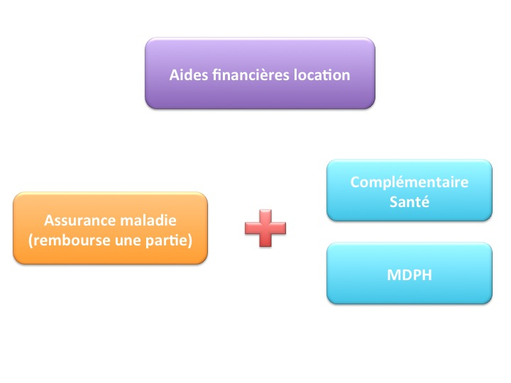 aides financieres location