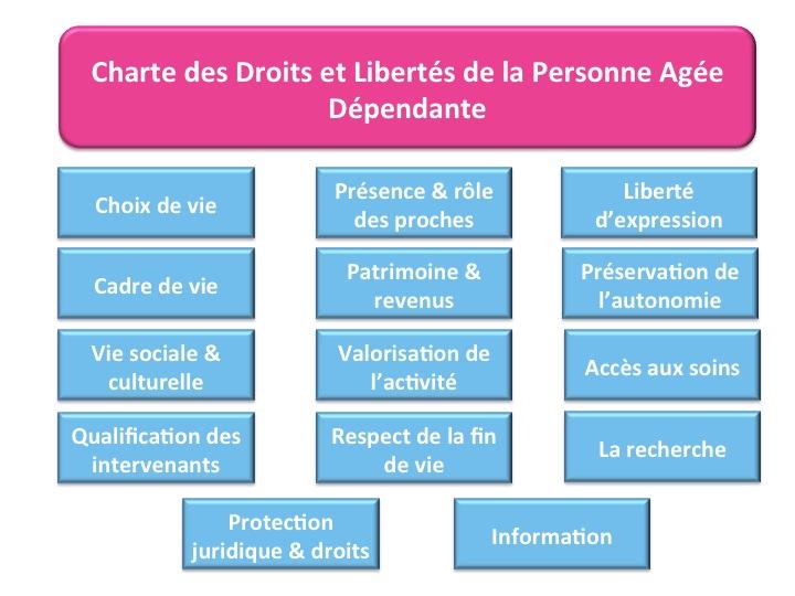 charte des droits et libertes des personnes dependantes