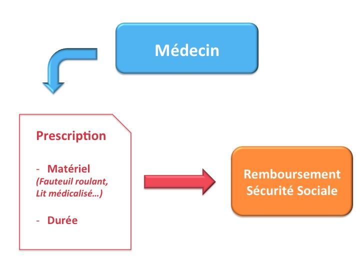 durée de location matériel paramédical